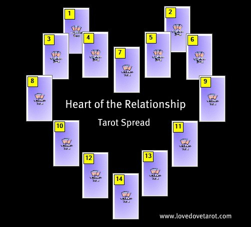 Heart of the Relationship Tarot Spread