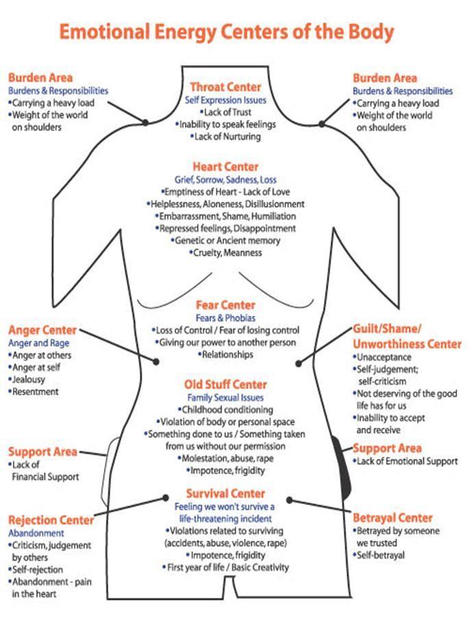 emotional body centres