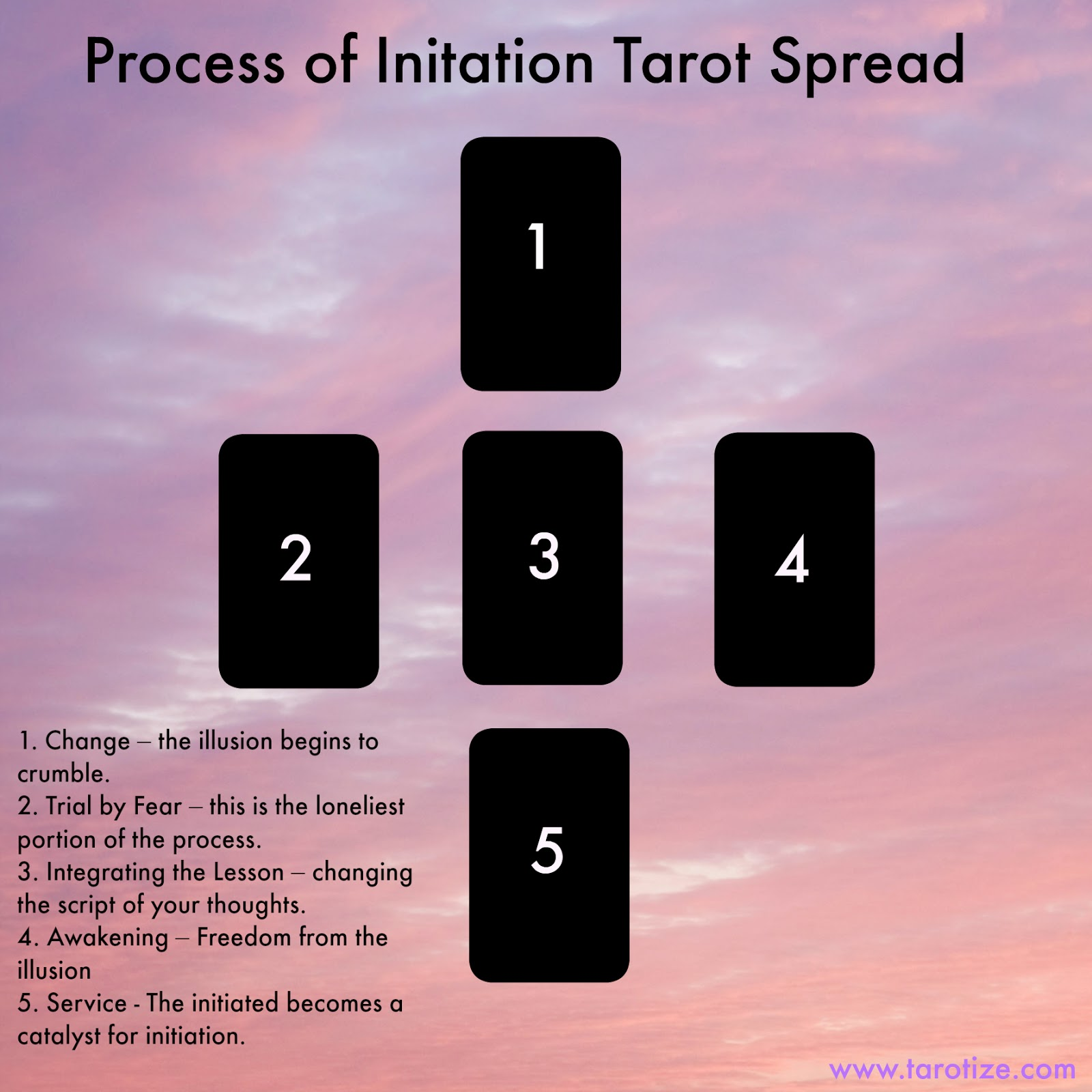 Process-of-Initiation-Tarot-Spread