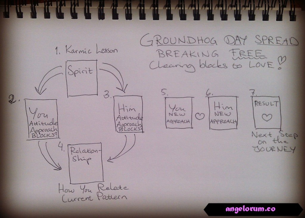 groundhog-day-tarot-spread