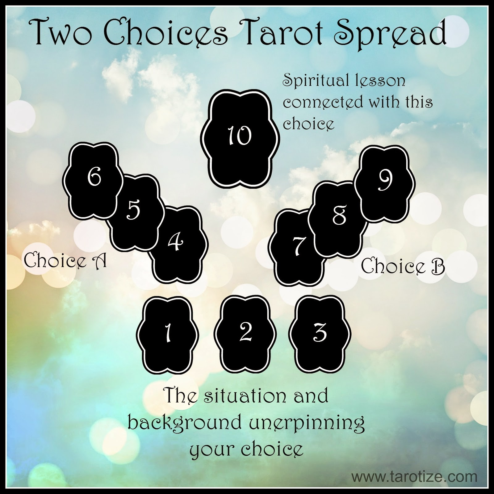 Intuitive Two Choices Tarot Spread