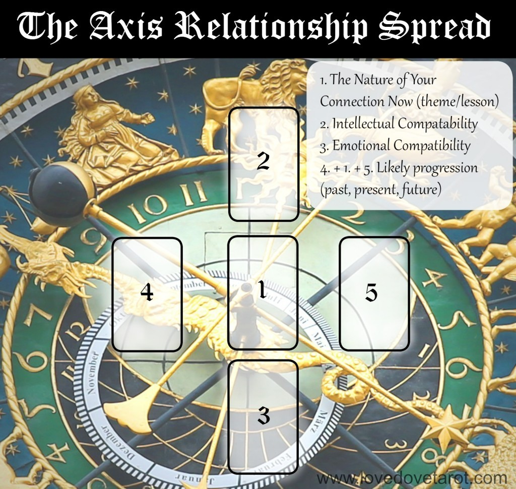 the axis relationship tarot spread  angelorum  tarot and