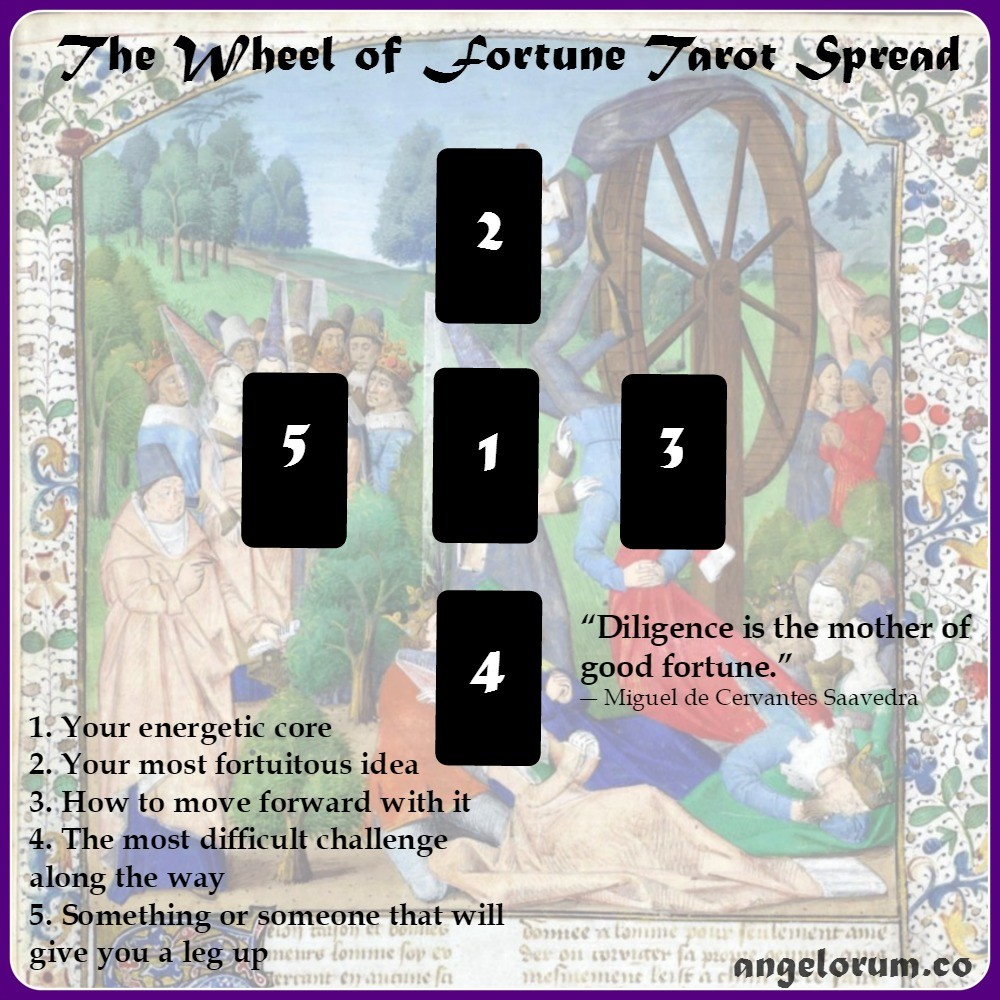 The Wheel of Fortune Tarot Spread