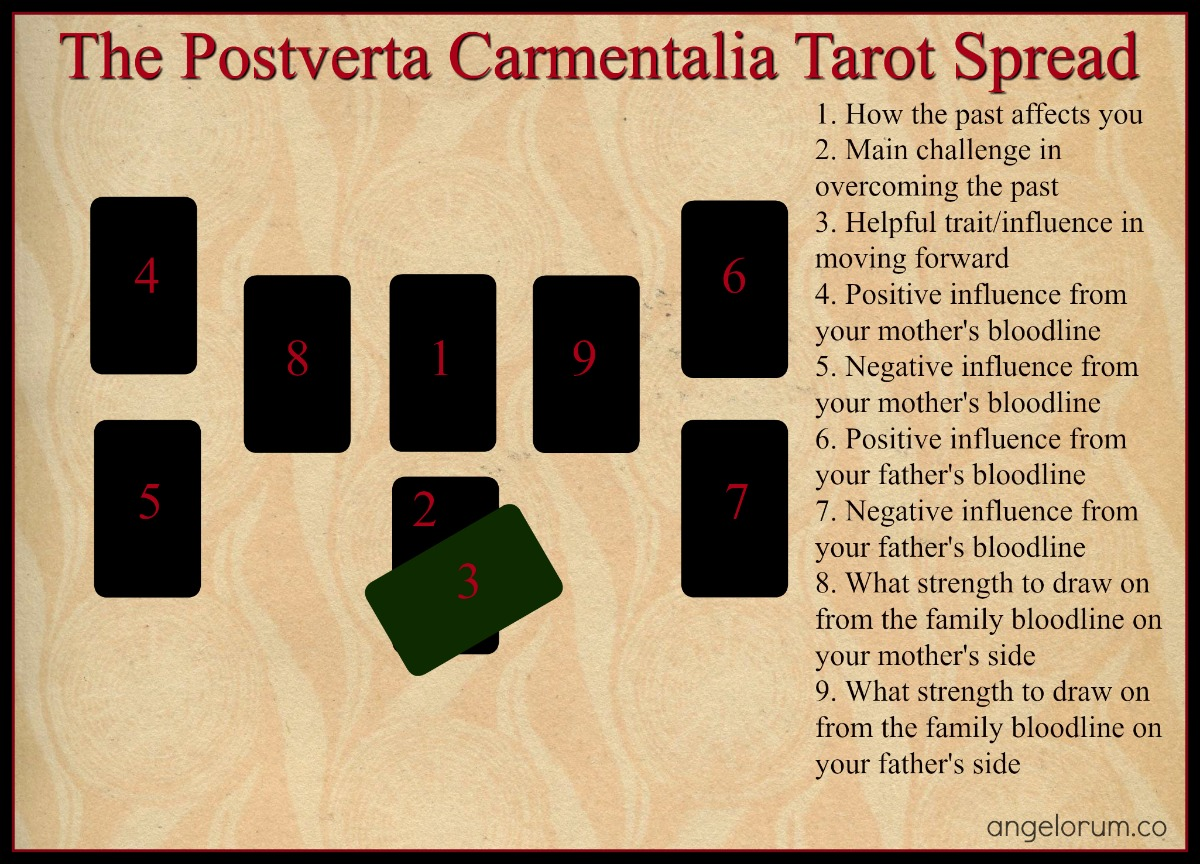 The Postverta Carmentalia Tarot Spread
